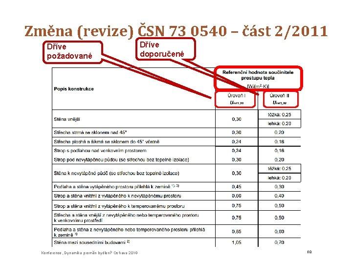 """Změna (revize) ČSN 73 0540 – část 2/2011 Dříve požadované Konference """"Dynamika proměn bydlení"""""""