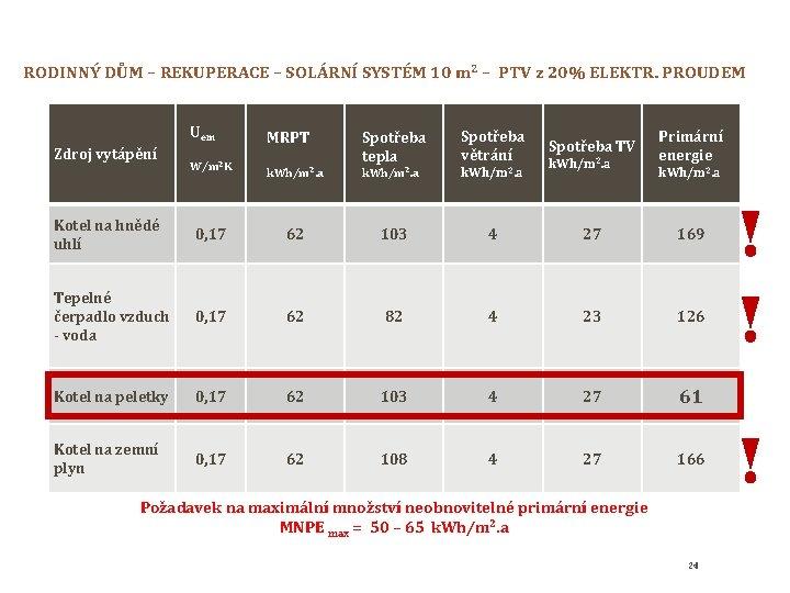 RODINNÝ DŮM – REKUPERACE – SOLÁRNÍ SYSTÉM 10 m 2 – PTV z 20%