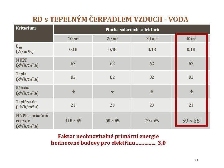 RD s TEPELNÝM ČERPADLEM VZDUCH - VODA Kriterium Plocha solárních kolektorů 10 m 2