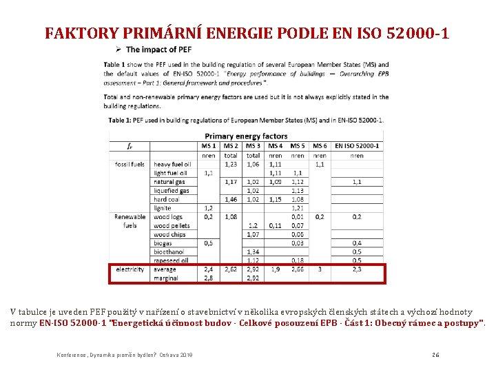 FAKTORY PRIMÁRNÍ ENERGIE PODLE EN ISO 52000 -1 V tabulce je uveden PEF použitý