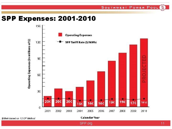 SPP Expenses: 2001 -2010 $/Mwh based on 12 CP Method SPP. org 11