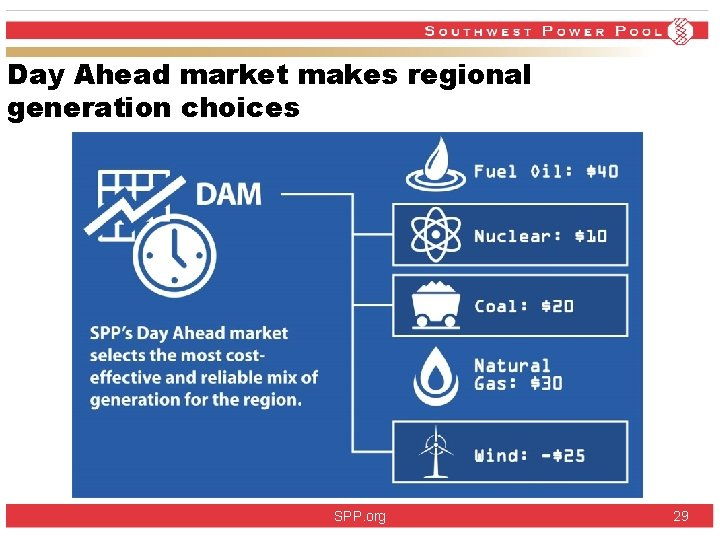 Day Ahead market makes regional generation choices SPP. org 29