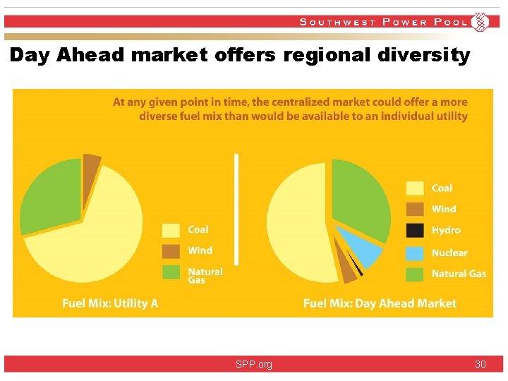 Day Ahead market offers regional diversity SPP. org 30