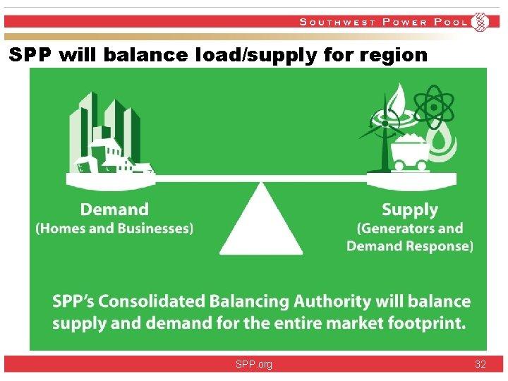 SPP will balance load/supply for region SPP. org 32