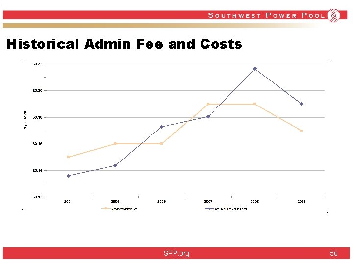 Historical Admin Fee and Costs SPP. org 56