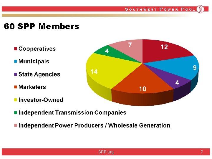 60 SPP Members SPP. org 7