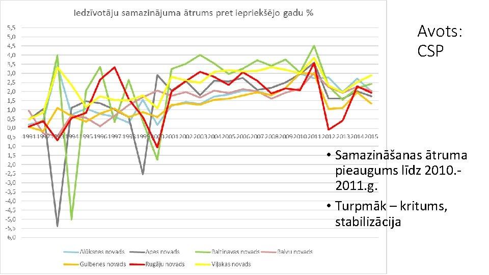 Avots: CSP • Samazināšanas ātruma pieaugums līdz 2010. 2011. g. • Turpmāk – kritums,