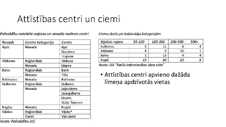 Attīstības centri un ciemi • Attīstības centri apvieno dažāda līmeņa apdzīvotās vietas