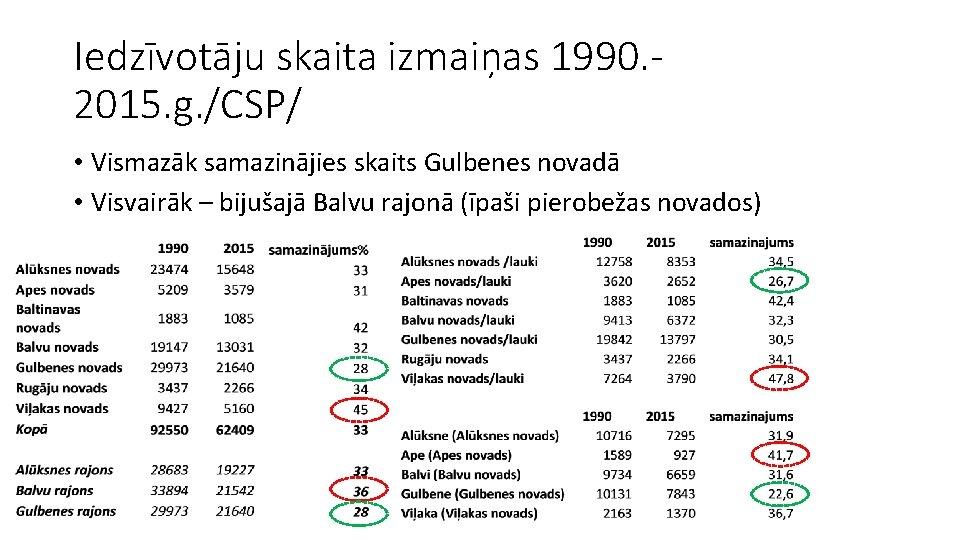 Iedzīvotāju skaita izmaiņas 1990. 2015. g. /CSP/ • Vismazāk samazinājies skaits Gulbenes novadā •