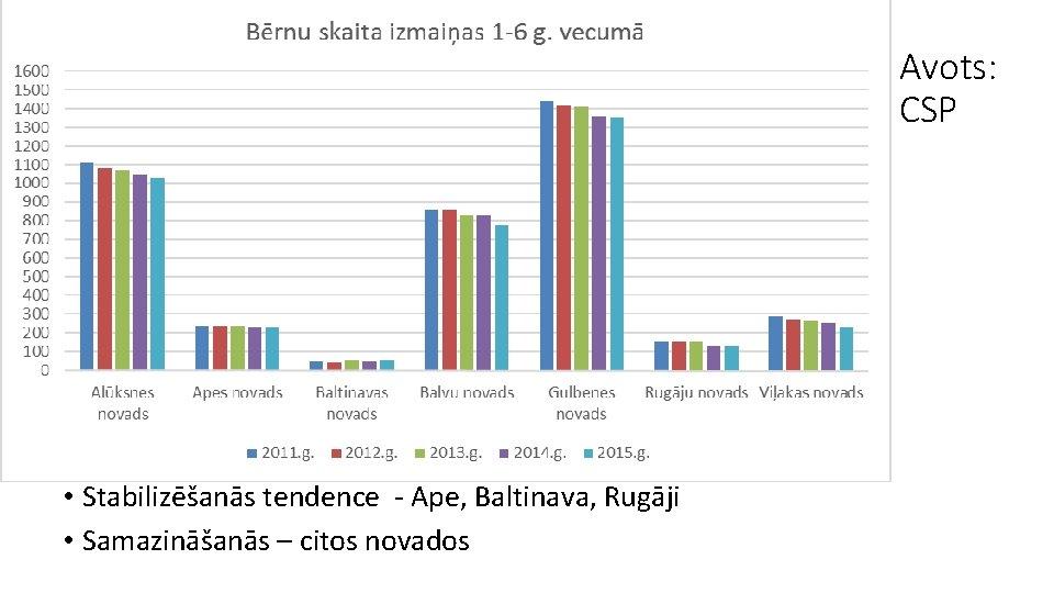 Avots: CSP • Stabilizēšanās tendence - Ape, Baltinava, Rugāji • Samazināšanās – citos novados