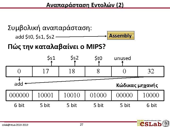 Αναπαράσταση Εντολών (2) Συμβολική αναπαράσταση: Assembly add $t 0, $s 1, $s 2 Πώς