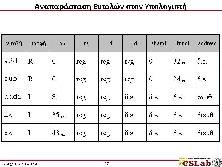 Αναπαράσταση Εντολών στον Υπολογιστή εντολή μορφή add R 0 reg reg 0 32 ten