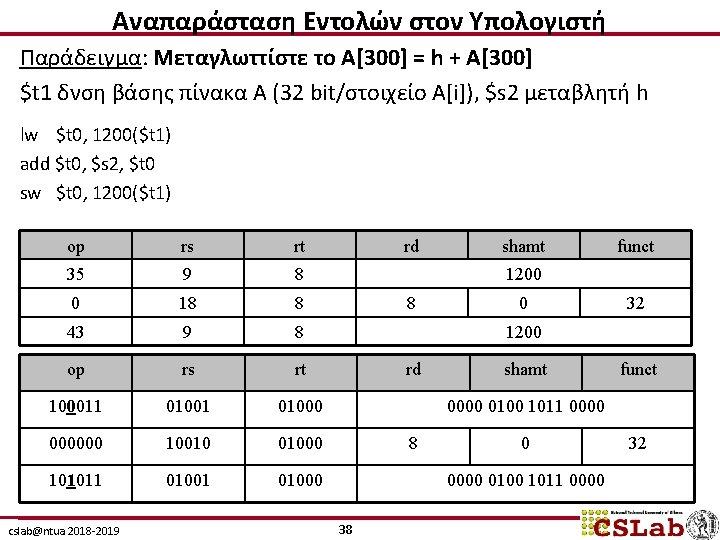 Αναπαράσταση Εντολών στον Υπολογιστή Παράδειγμα: Μεταγλωττίστε το A[300] = h + A[300] $t 1