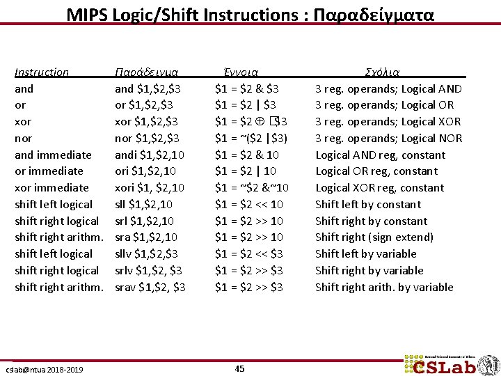 MIPS Logic/Shift Instructions : Παραδείγματα Instruction and or xor nor and immediate or immediate