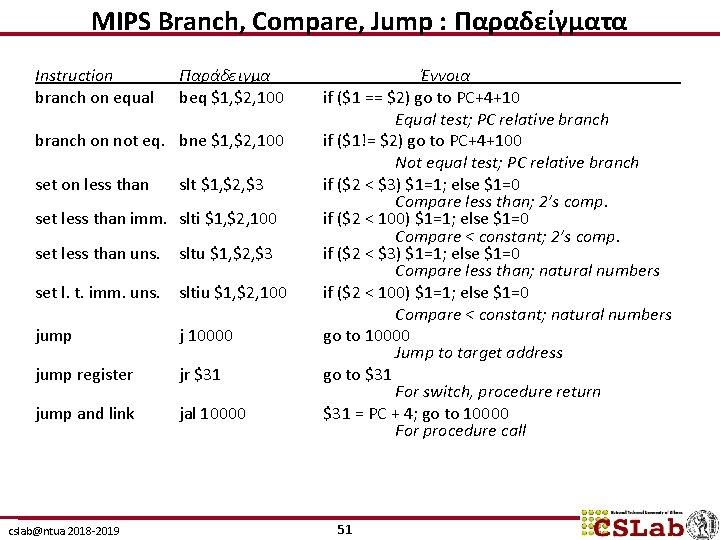 MIPS Branch, Compare, Jump : Παραδείγματα Instruction branch on equal Παράδειγμα beq $1, $2,