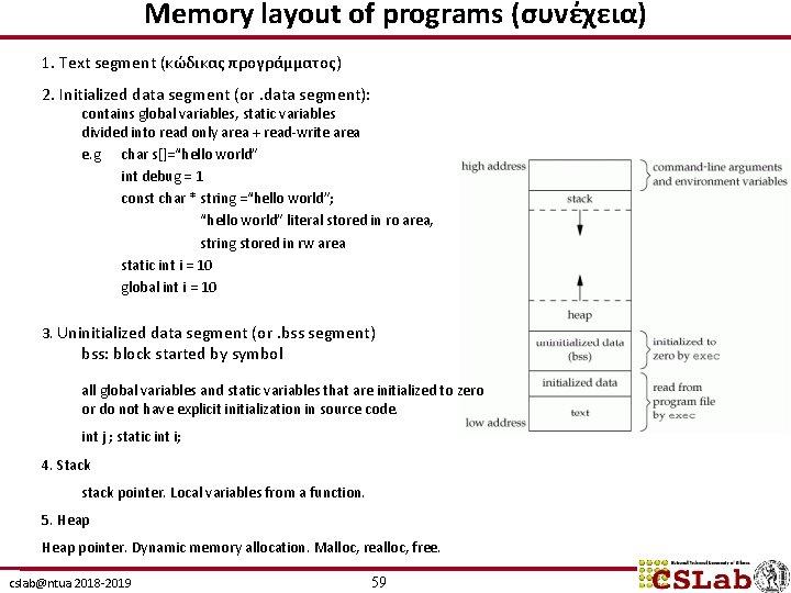 Memory layout of programs (συνέχεια) 1. Text segment (κώδικας προγράμματος) 2. Initialized data segment