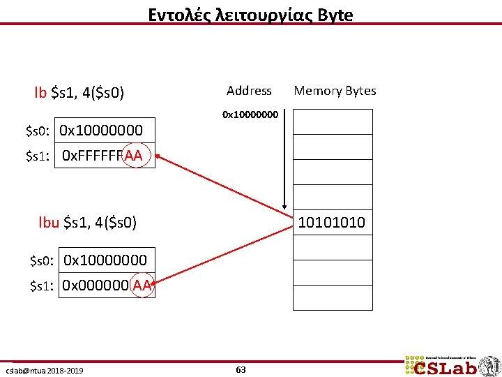 Εντολές λειτουργίας Byte lb $s 1, 4($s 0) $s 0: 0 x 10000000 $s