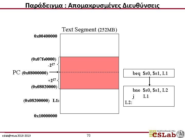 Παράδειγμα : Απομακρυσμένες Διευθύνσεις Text Segment (252 MB) 0 x 00400000 (0 x 07