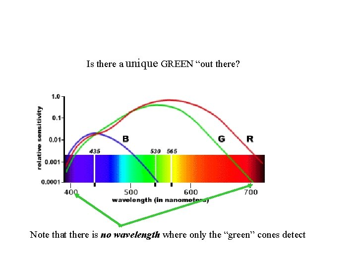 """Is there a unique GREEN """"out there? Note that there is no wavelength where"""