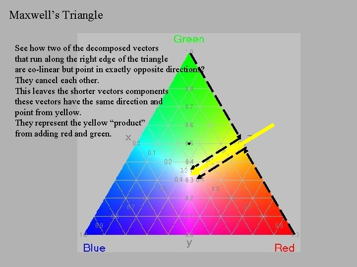 Maxwell's Triangle See how two of the decomposed vectors that run along the right