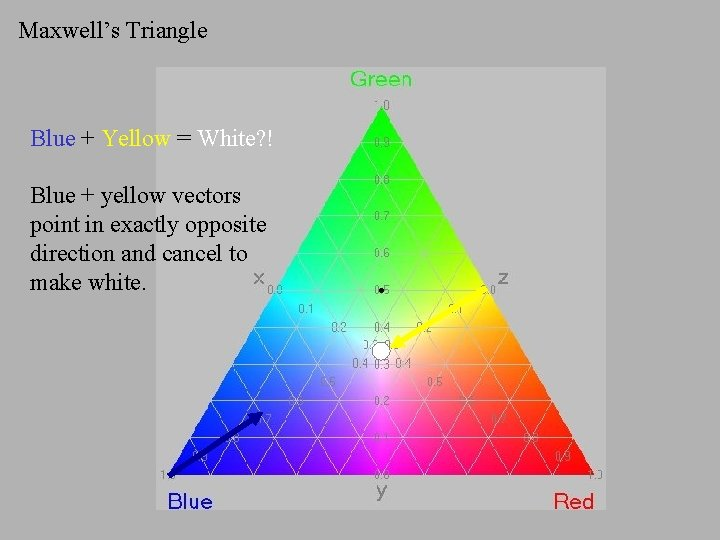Maxwell's Triangle Blue + Yellow = White? ! Blue + yellow vectors point in