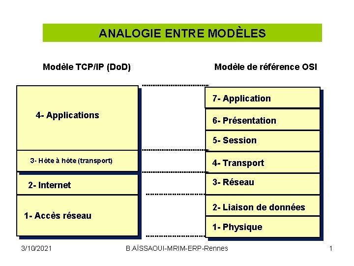 ANALOGIE ENTRE MODÈLES Modèle TCP/IP (Do. D) Modèle de référence OSI 7 - Application