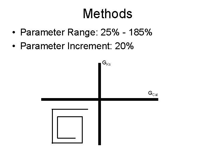 Methods • Parameter Range: 25% - 185% • Parameter Increment: 20% GKs GCal