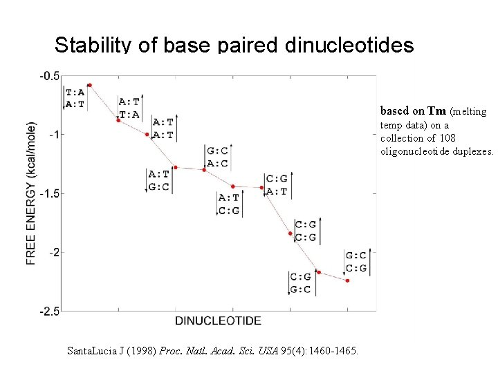 Stability of base paired dinucleotides based on Tm (melting temp data) on a collection