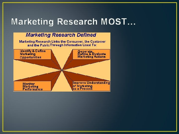 Marketing Research MOST…