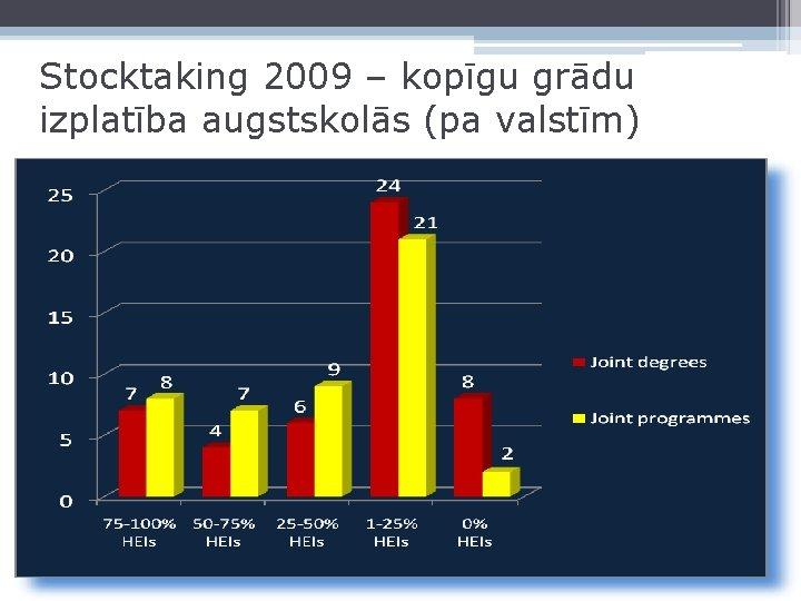 Stocktaking 2009 – kopīgu grādu izplatība augstskolās (pa valstīm)