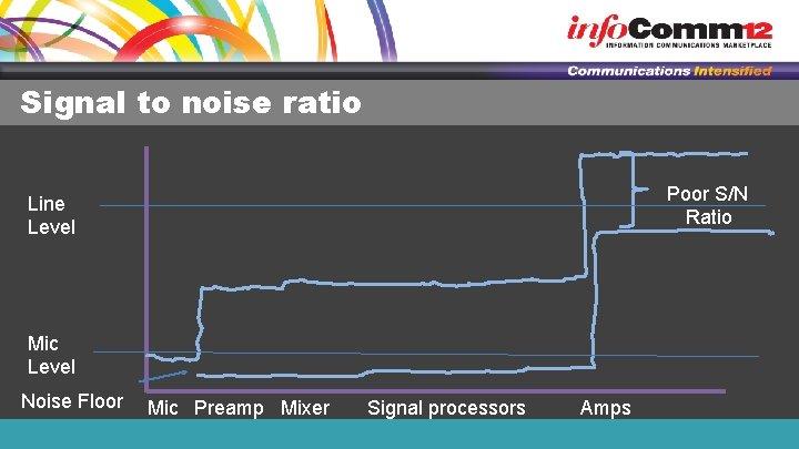 Signal to noise ratio Poor S/N Ratio Line Level Mic Level Noise Floor Mic