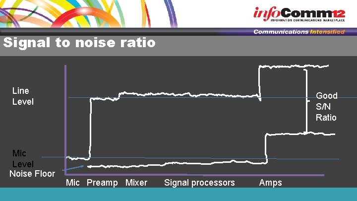 Signal to noise ratio Line Level Mic Level Noise Floor Good S/N Ratio Mic