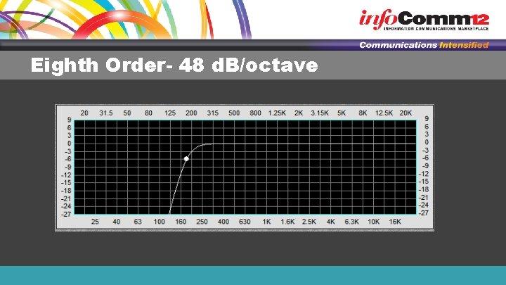 Eighth Order- 48 d. B/octave
