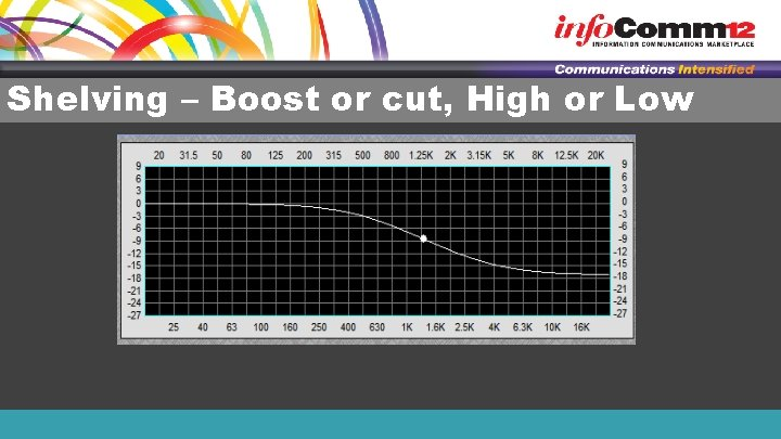 Shelving – Boost or cut, High or Low