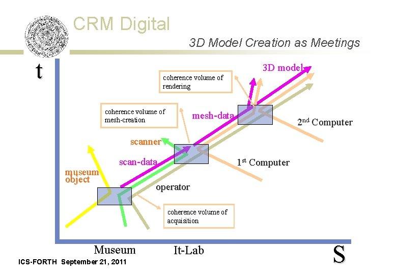 CRM Digital 3 D Model Creation as Meetings t 3 D model coherence volume