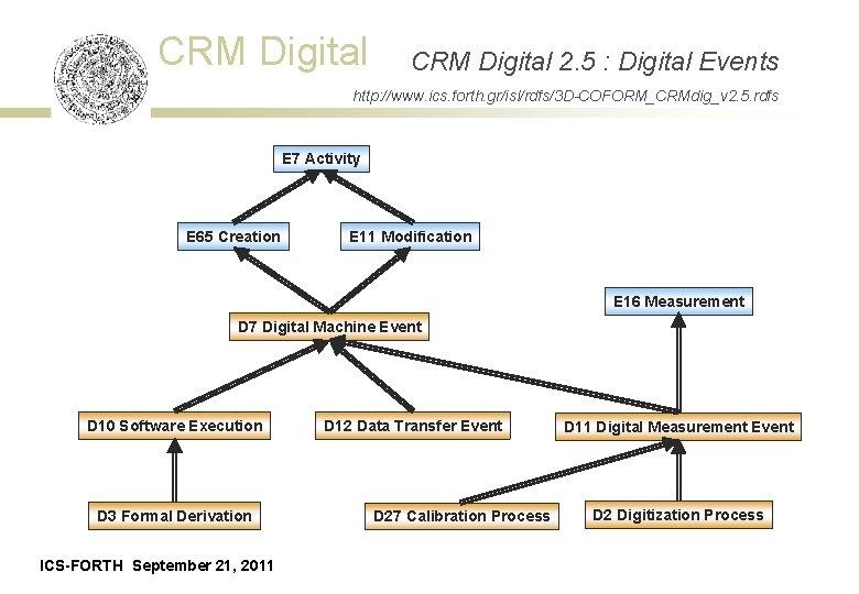 CRM Digital 2. 5 : Digital Events http: //www. ics. forth. gr/isl/rdfs/3 D-COFORM_CRMdig_v 2.