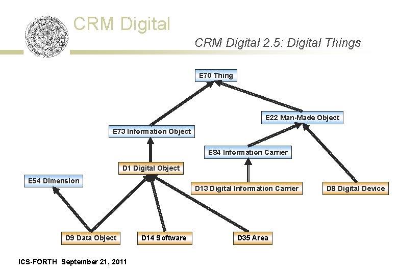 CRM Digital 2. 5: Digital Things E 70 Thing E 22 Man-Made Object E
