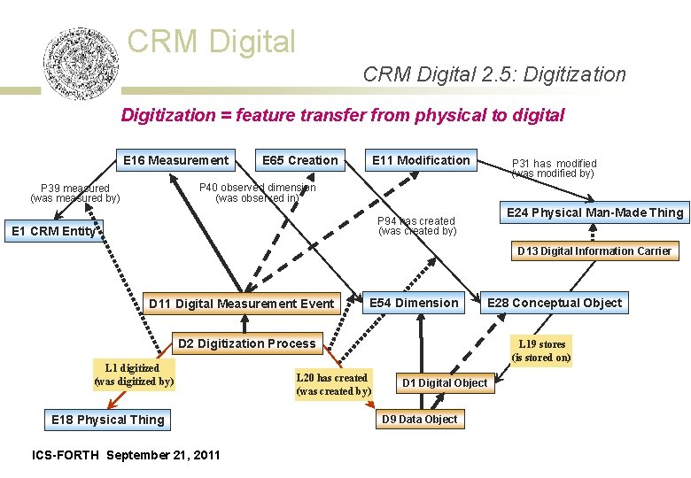 CRM Digital 2. 5: Digitization = feature transfer from physical to digital E 16