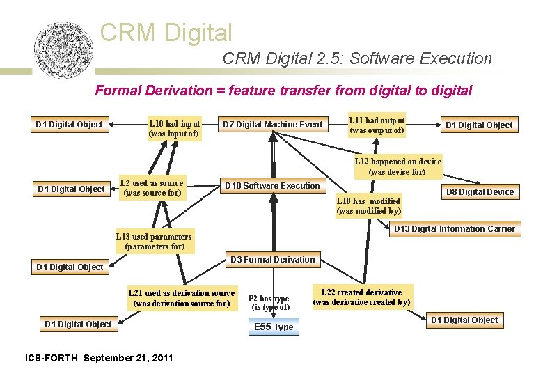 CRM Digital 2. 5: Software Execution Formal Derivation = feature transfer from digital to