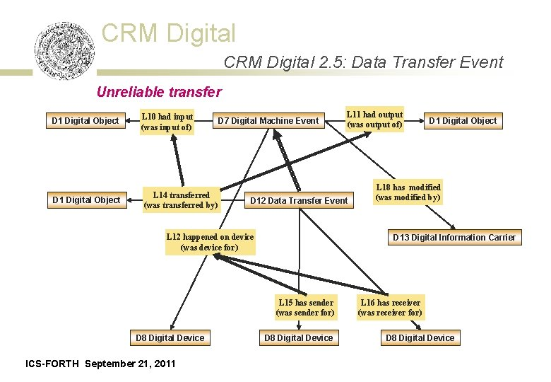 CRM Digital 2. 5: Data Transfer Event Unreliable transfer D 1 Digital Object L
