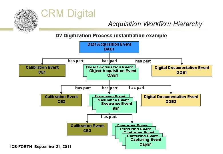 CRM Digital Acquisition Workflow Hierarchy D 2 Digitization Process instantiation example Data Acquisition Event