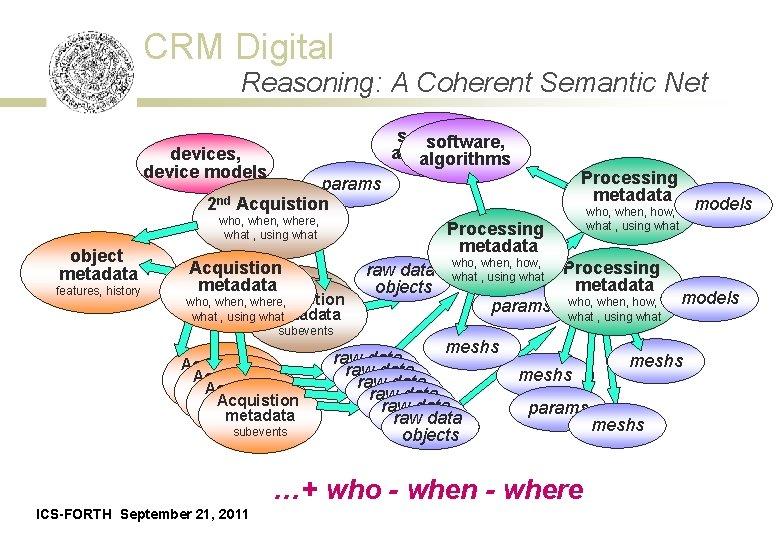 CRM Digital Reasoning: A Coherent Semantic Net software, algorithms devices, device models Processing metadata