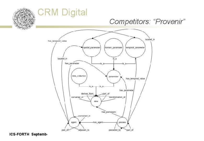 """CRM Digital ICS-FORTH September 21, 2011 Competitors: """"Provenir"""""""