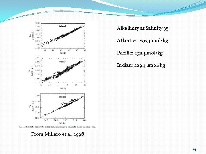 Alkalinity at Salinity 35: Atlantic: 2313 µmol/kg Pacific: 2311 µmol/kg Indian: 2294 µmol/kg From
