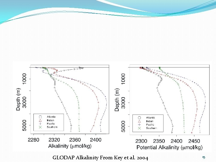 GLODAP Alkalinity From Key et al. 2004 15