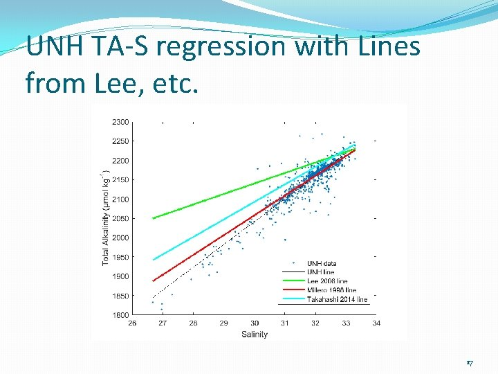 UNH TA-S regression with Lines from Lee, etc. 17
