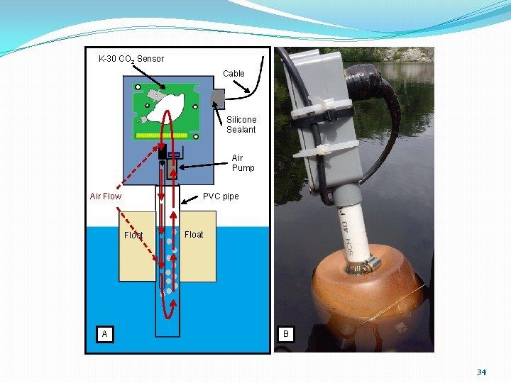 K-30 CO 2 Sensor Cable Silicone Sealant Air Pump Air Flow PVC pipe Float