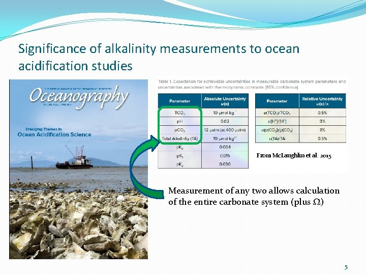 Significance of alkalinity measurements to ocean acidification studies From Mc. Laughlin et al. 2015