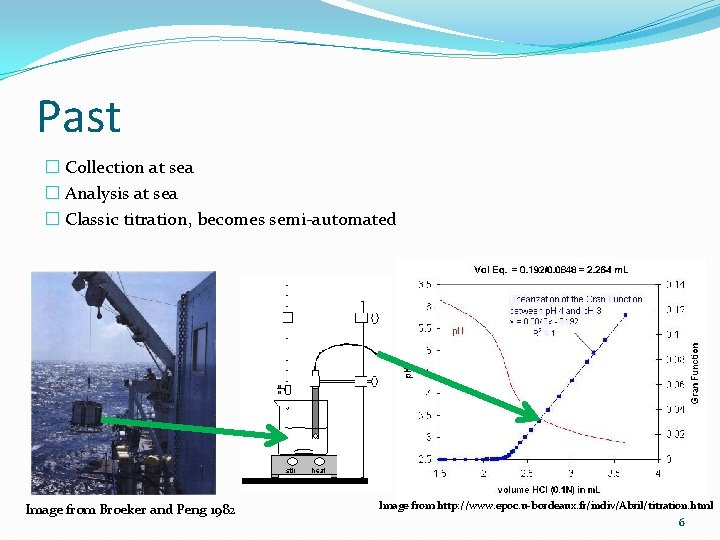 Past � Collection at sea � Analysis at sea � Classic titration, becomes semi-automated