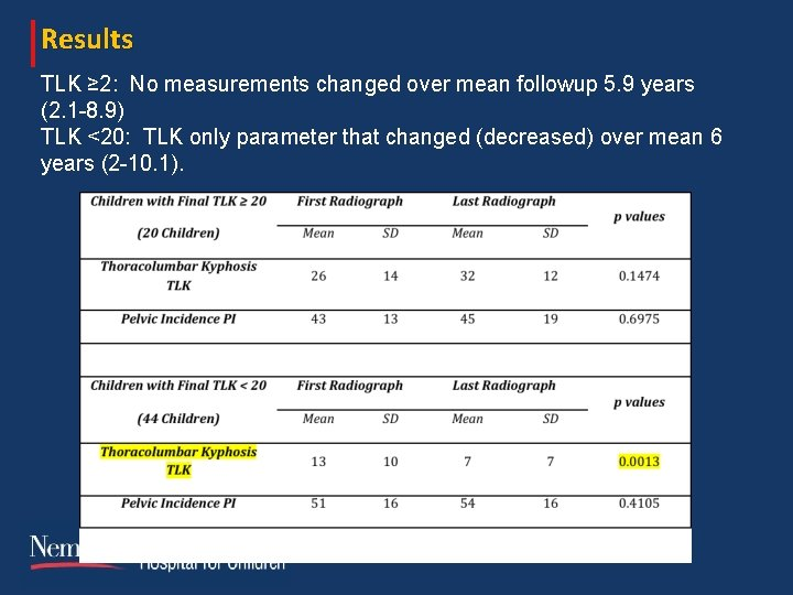 Results TLK ≥ 2: No measurements changed over mean followup 5. 9 years (2.